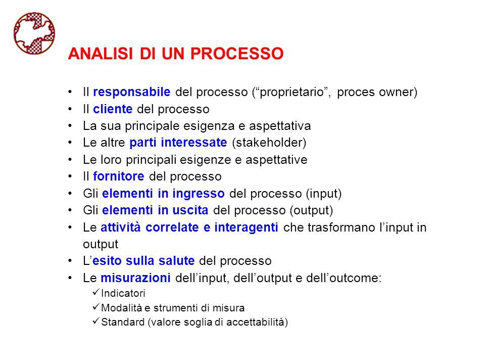 ANALISI DI UN PROCESSO Il responsabile del processo (proprietario, proces owner) Il cliente del processo La sua principale esigenza e aspettativa Le a
