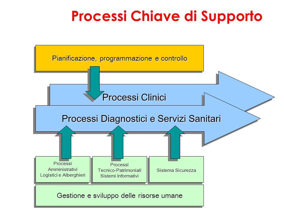 Processi Clinici Processi Clinici Processi Diagnostici e Servizi Sanitari Processi Diagnostici e Servizi Sanitari ProcessiAmministrativi Logistici e A