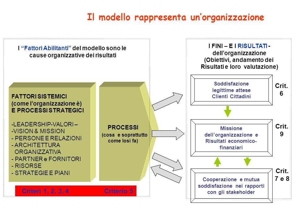 Il modello rappresenta unorganizzazione PROCESSI (cosa e soprattutto come losi fa) FATTORI SISTEMICI (come lorganizzazione è) E PROCESSI STRATEGICI -L