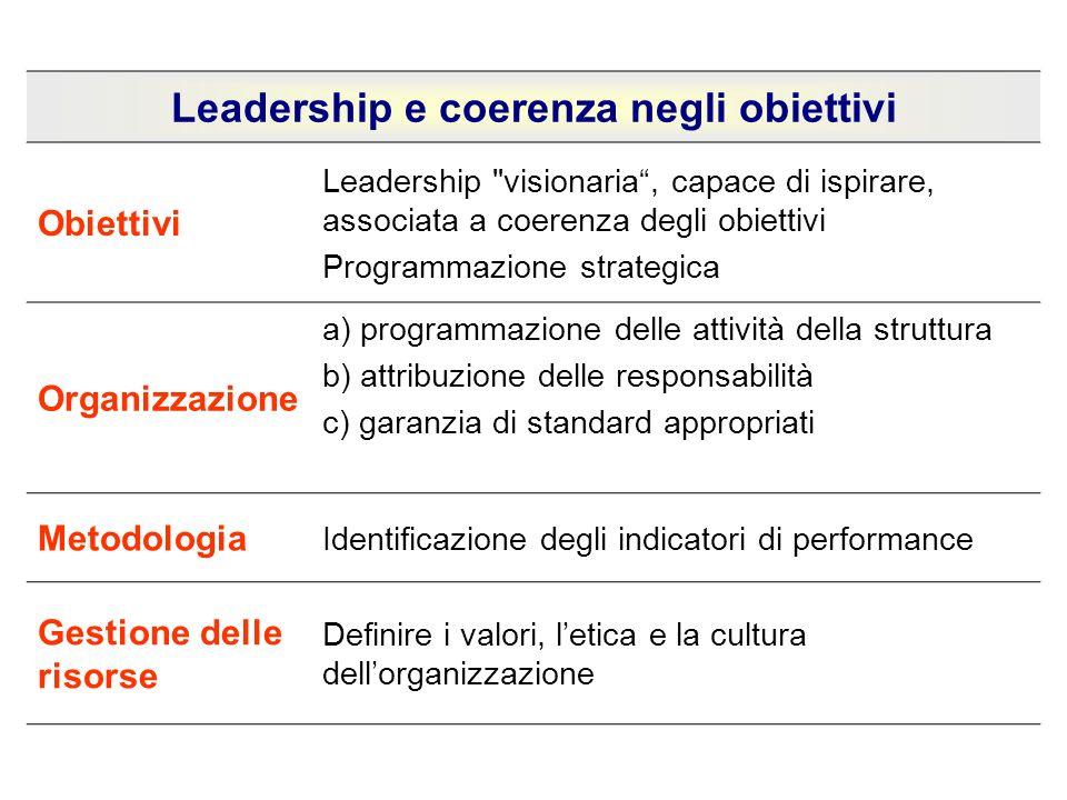 Leadership e coerenza negli obiettivi Obiettivi Leadership