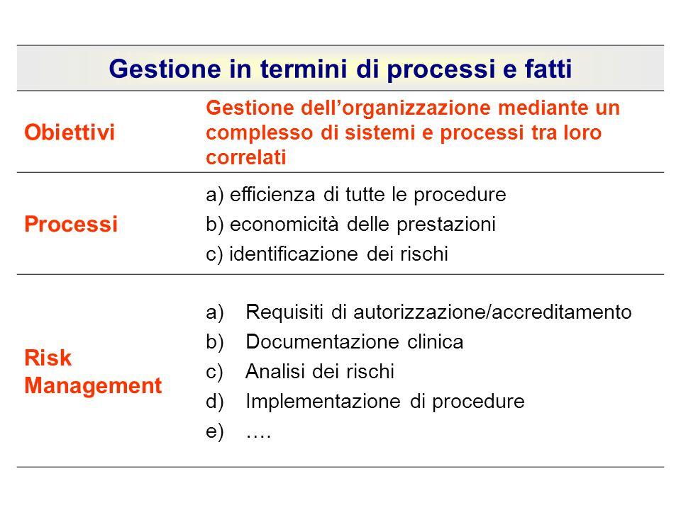 Gestione in termini di processi e fatti Obiettivi Gestione dellorganizzazione mediante un complesso di sistemi e processi tra loro correlati Processi