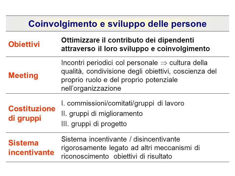 Coinvolgimento e sviluppo delle persone Obiettivi Ottimizzare il contributo dei dipendenti attraverso il loro sviluppo e coinvolgimento Meeting Incont