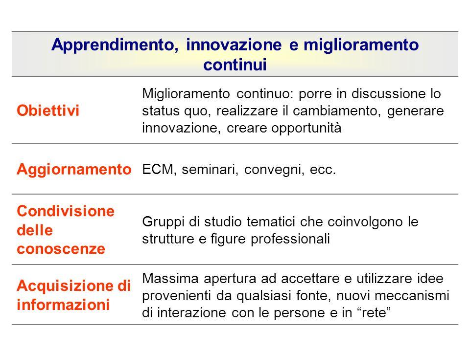 Apprendimento, innovazione e miglioramento continui Obiettivi Miglioramento continuo: porre in discussione lo status quo, realizzare il cambiamento, g