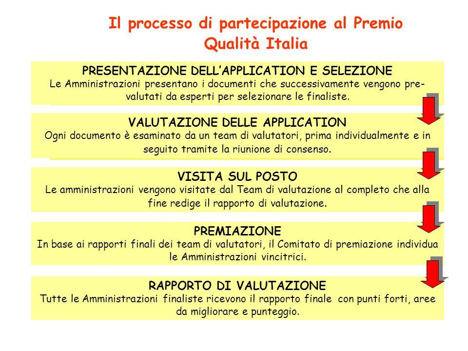 PRESENTAZIONE DOCUMENTO DI PARTECIPAZIONE Le imprese presentano il documento che descrive la realtà aziendale in relazione ai criteri del modello PQI.