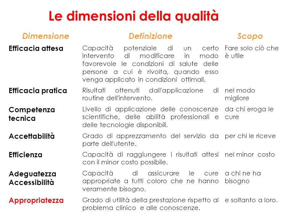 Le dimensioni della qualità DimensioneDefinizioneScopo Efficacia attesa Capacità potenziale di un certo intervento di modificare in modo favorevole le