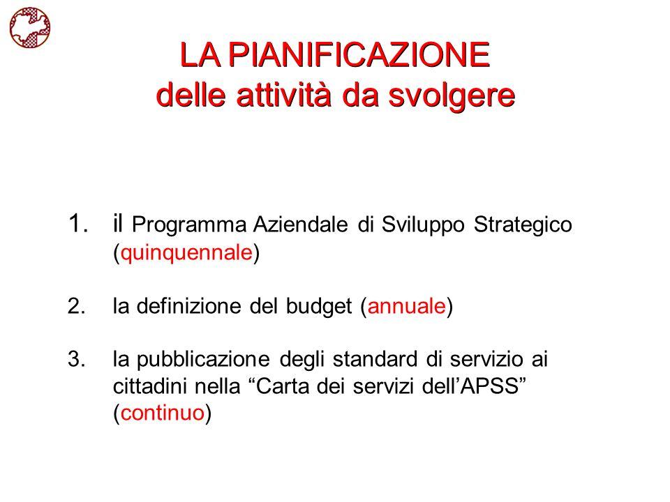 1.il Programma Aziendale di Sviluppo Strategico (quinquennale) 2.la definizione del budget (annuale) 3.la pubblicazione degli standard di servizio ai
