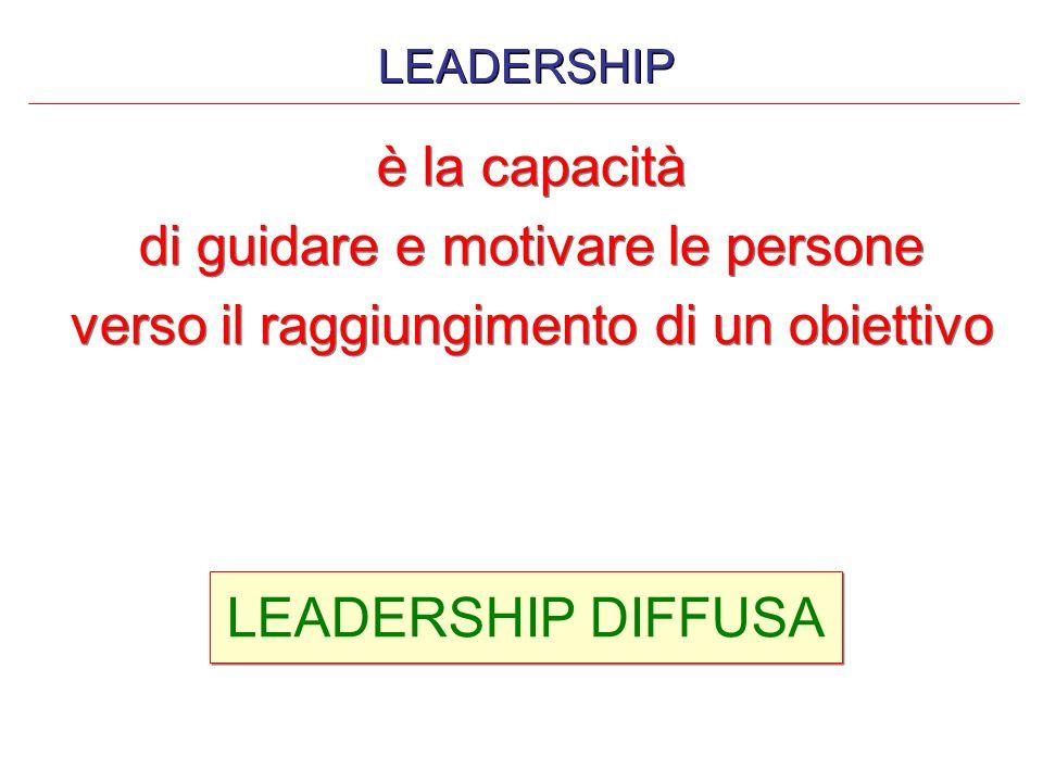è la capacità di guidare e motivare le persone verso il raggiungimento di un obiettivo è la capacità di guidare e motivare le persone verso il raggiun