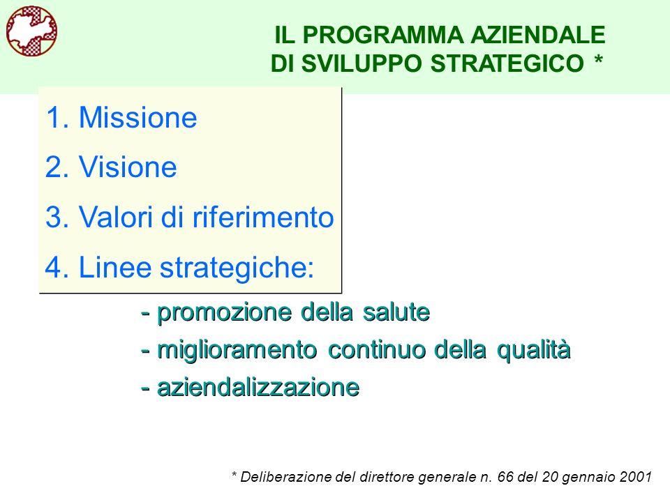 IL PROGRAMMA AZIENDALE DI SVILUPPO STRATEGICO * - promozione della salute - miglioramento continuo della qualità - aziendalizzazione - promozione dell