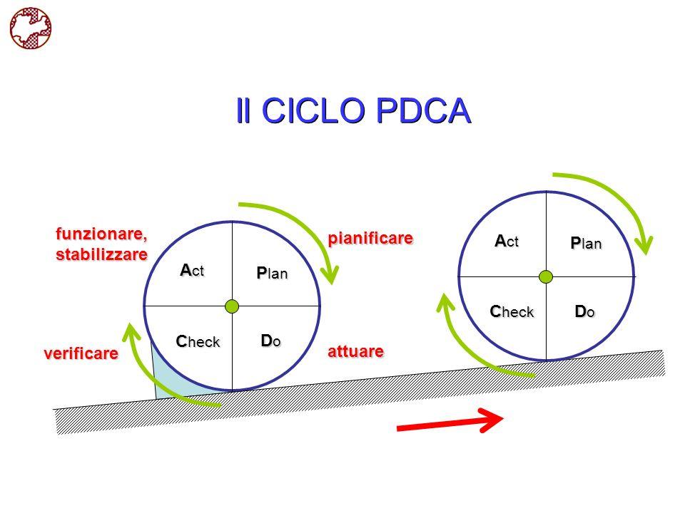 Il CICLO PDCA P lan A ct DoDoDoDo C heck pianificare attuare verificare funzionare,stabilizzare P lan A ct DoDoDoDo C heck