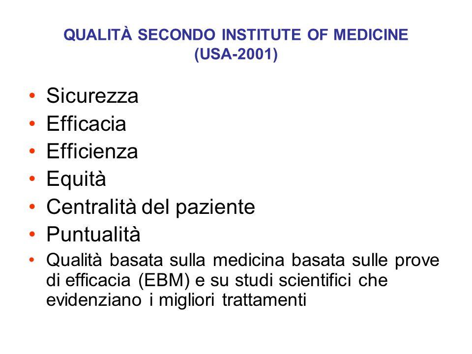 QUALITÀ SECONDO INSTITUTE OF MEDICINE (USA-2001) Sicurezza Efficacia Efficienza Equità Centralità del paziente Puntualità Qualità basata sulla medicin
