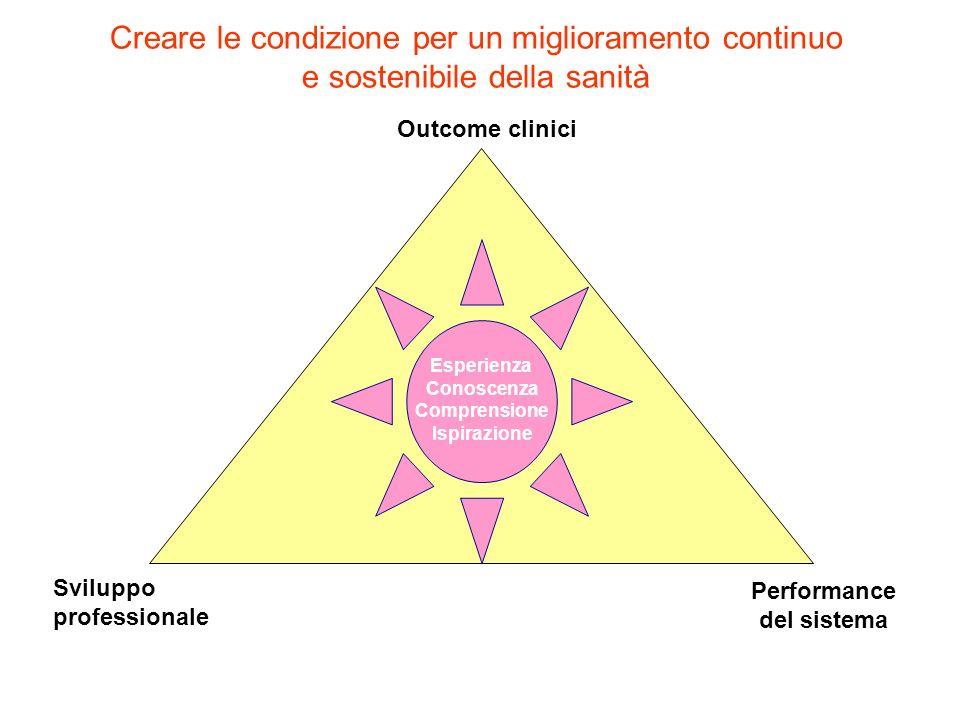 Performance del sistema Sviluppo professionale Outcome clinici Esperienza Conoscenza Comprensione Ispirazione Creare le condizione per un migliorament