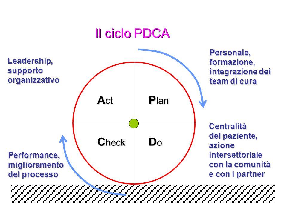 Il ciclo PDCA P lan A ct DoDoDoDo C heck Personale,formazione, integrazione dei team di cura Centralità del paziente, azione intersettoriale con la co