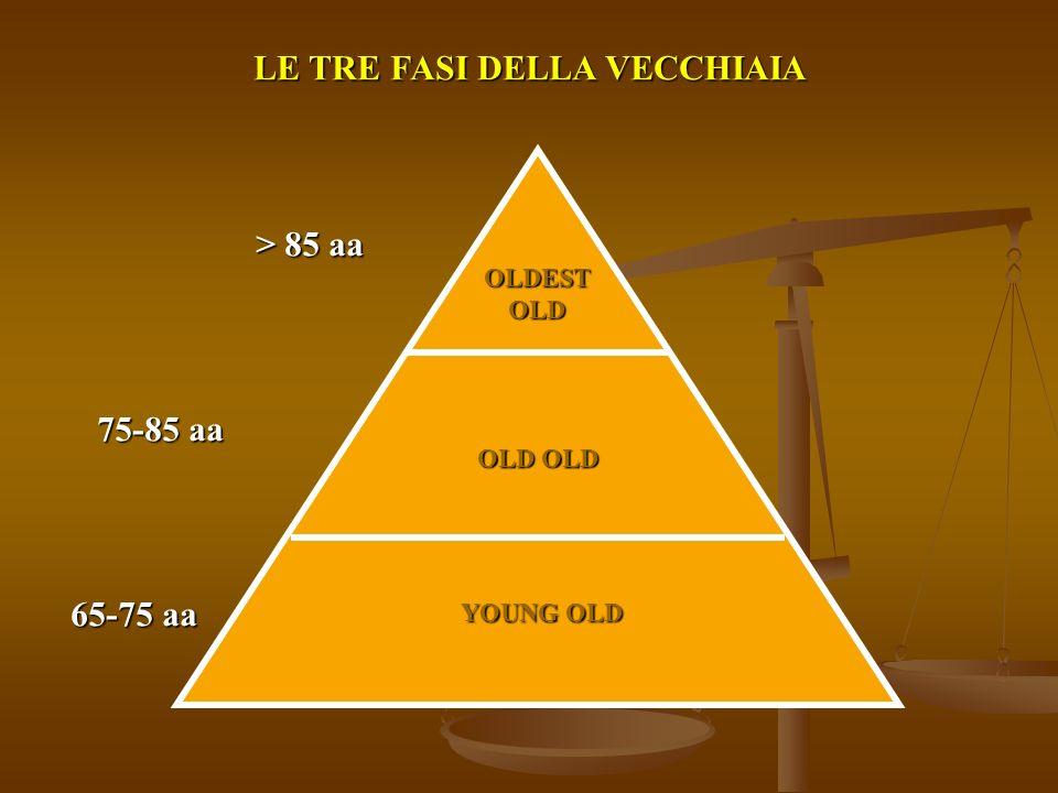 OLDESTOLD OLD OLD YOUNG OLD LE TRE FASI DELLA VECCHIAIA > 85 aa 75-85 aa 65-75 aa