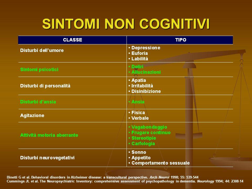 Sintomi identificati in base allosservazione del comportamento del paziente Agitazione Agitazione Aggressività Aggressività Apatia, negativismo Apatia