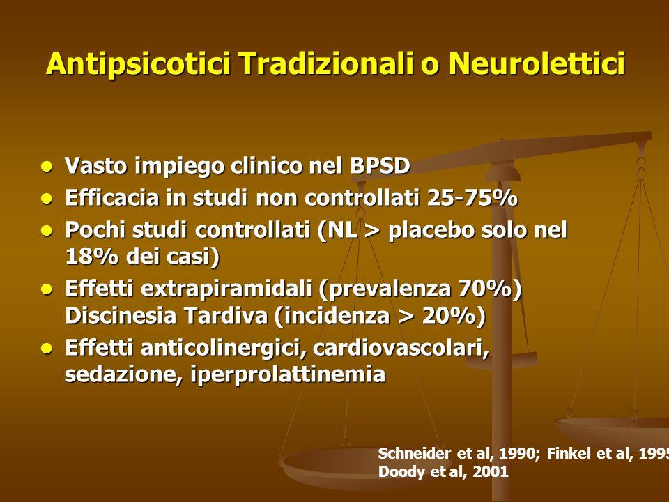 Antipsicotici Antiepilettici Antidepressivi Aggressività Antipsicotici Antiepilettici Benzodiazepine Antidepressivi Agitazione psicomotoria Antipsicot