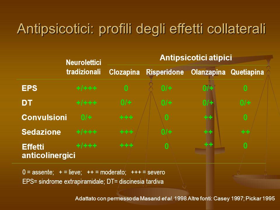Recettore Risperidone OlanzapinaQuetiapina Aloperidolo Muscarinico M 1 –++++++++ – Istaminico H 1 ++++++++++ – 1 - adrenergico ++++++++++++ Dopaminerg