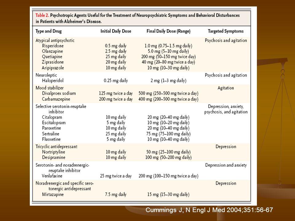 Conclusioni I trattamenti farmacologici non sono particolarmente efficaci per il controllo dei BPSD. I trattamenti farmacologici non sono particolarme