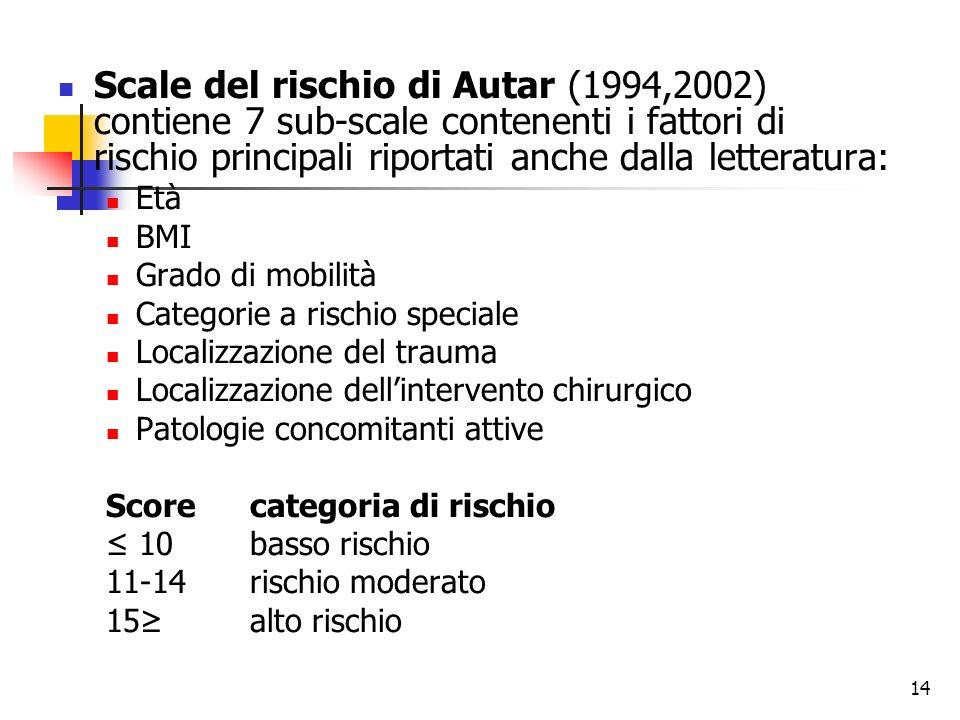 14 Scale del rischio di Autar (1994,2002) contiene 7 sub-scale contenenti i fattori di rischio principali riportati anche dalla letteratura: Età BMI G
