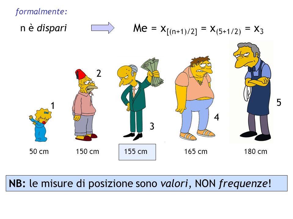 NB: le misure di posizione sono valori, NON frequenze! 50 cm150 cm155 cm165 cm180 cm n è dispari Me = x [(n+1)/2] = x (5+1/2) = x 3 formalmente: 1 4 3