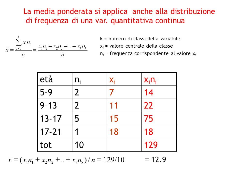 etànini xixi xinixini 5-92714 9-1321122 13-1751575 17-21118 tot10129. 12.9.129/10/)..( 882211 nnxnxnxx k = numero di classi della variabile x i = valo