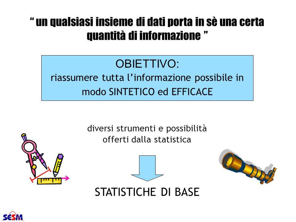 un qualsiasi insieme di dati porta in sè una certa quantità di informazione OBIETTIVO: riassumere tutta linformazione possibile in modo SINTETICO ed E