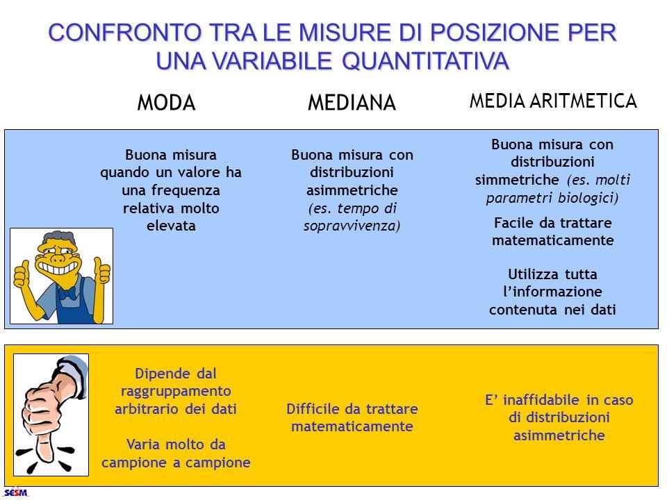 MEDIA ARITMETICA MEDIANAMODA Facile da trattare matematicamente Utilizza tutta linformazione contenuta nei dati CONFRONTO TRA LE MISURE DI POSIZIONE P