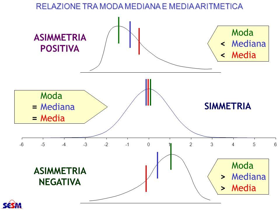 Moda > Mediana > Media ASIMMETRIA NEGATIVA Moda < Mediana < Media ASIMMETRIA POSITIVA -6-5-4-3-20123456 Moda =Mediana =Media SIMMETRIA RELAZIONE TRA M