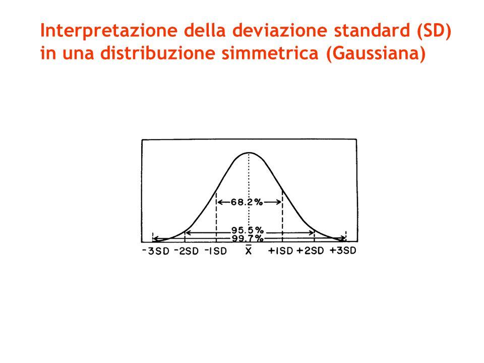 Interpretazione della deviazione standard (SD) in una distribuzione simmetrica (Gaussiana)