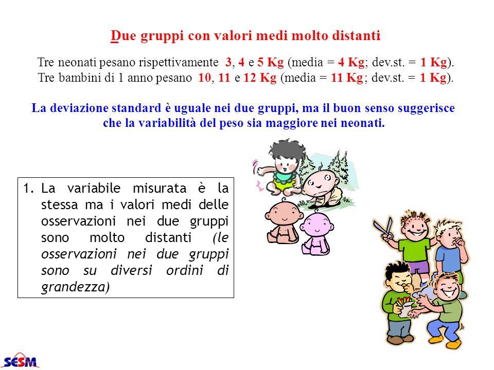 1.La variabile misurata è la stessa ma i valori medi delle osservazioni nei due gruppi sono molto distanti (le osservazioni nei due gruppi sono su div