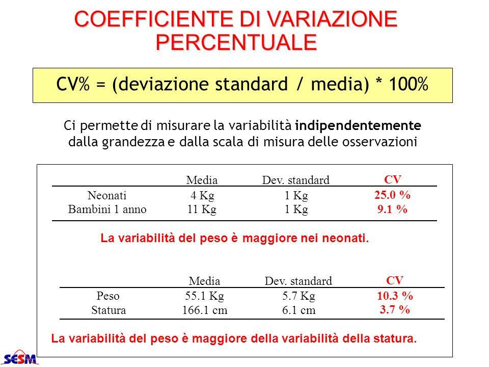 COEFFICIENTE DI VARIAZIONE PERCENTUALE CV% = (deviazione standard / media) * 100% Ci permette di misurare la variabilità indipendentemente dalla grand