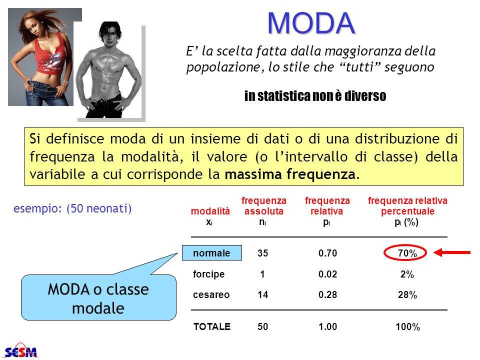 MODA Si definisce moda di un insieme di dati o di una distribuzione di frequenza la modalità, il valore (o lintervallo di classe) della variabile a cu