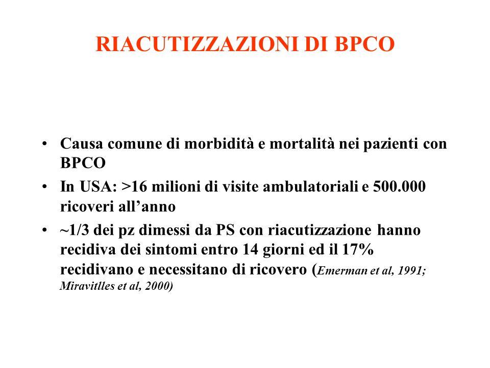 RIACUTIZZAZIONI DI BPCO Causa comune di morbidità e mortalità nei pazienti con BPCO In USA: >16 milioni di visite ambulatoriali e 500.000 ricoveri all