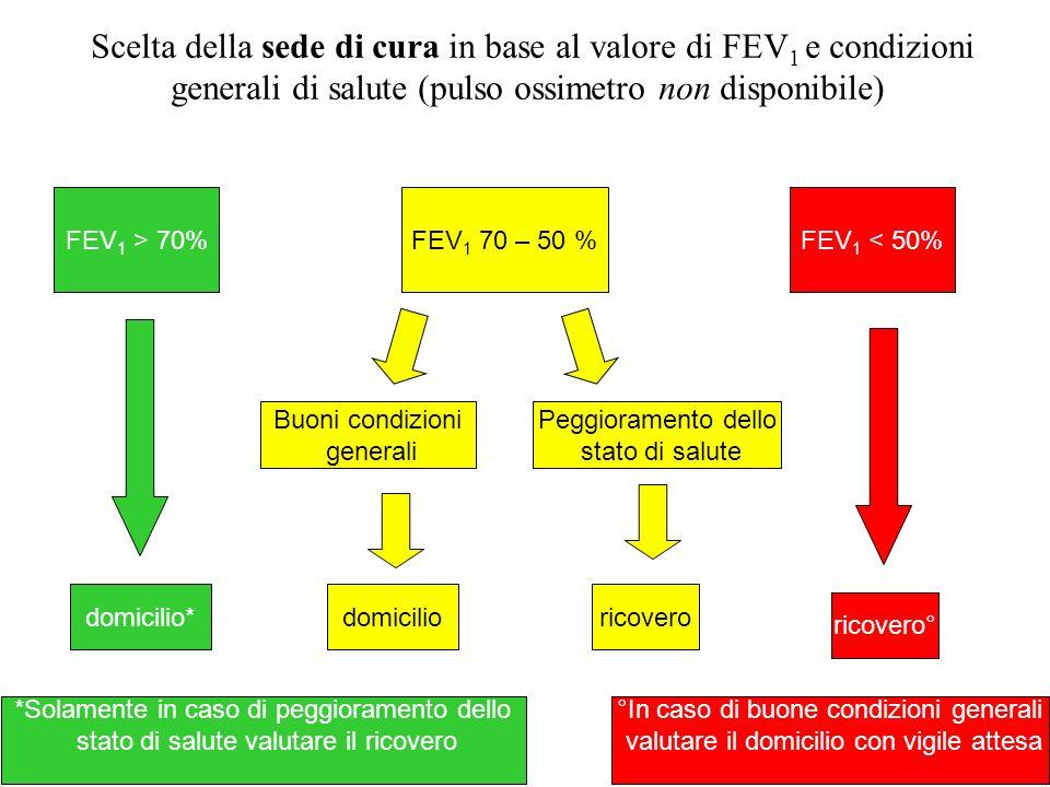 Scelta della sede di cura in base al valore di FEV 1 e condizioni generali di salute (pulso ossimetro non disponibile) FEV 1 > 70%FEV 1 70 – 50 %FEV 1