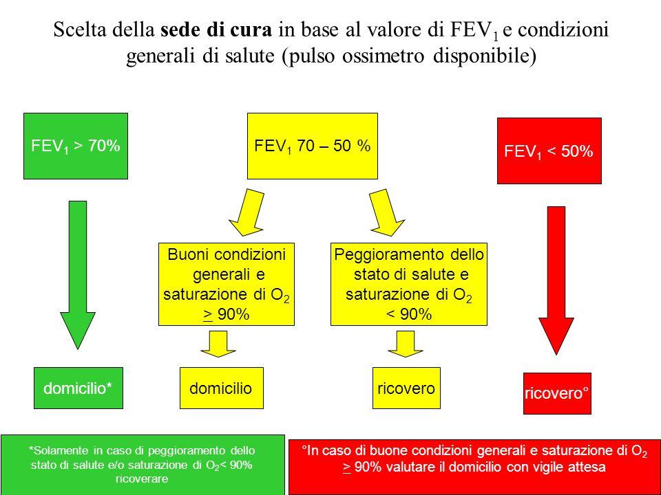 Scelta della sede di cura in base al valore di FEV 1 e condizioni generali di salute (pulso ossimetro disponibile) FEV 1 > 70%FEV 1 70 – 50 % FEV 1 <