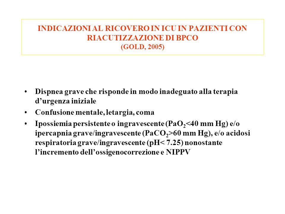 INDICAZIONI AL RICOVERO IN ICU IN PAZIENTI CON RIACUTIZZAZIONE DI BPCO (GOLD, 2005) Dispnea grave che risponde in modo inadeguato alla terapia durgenz