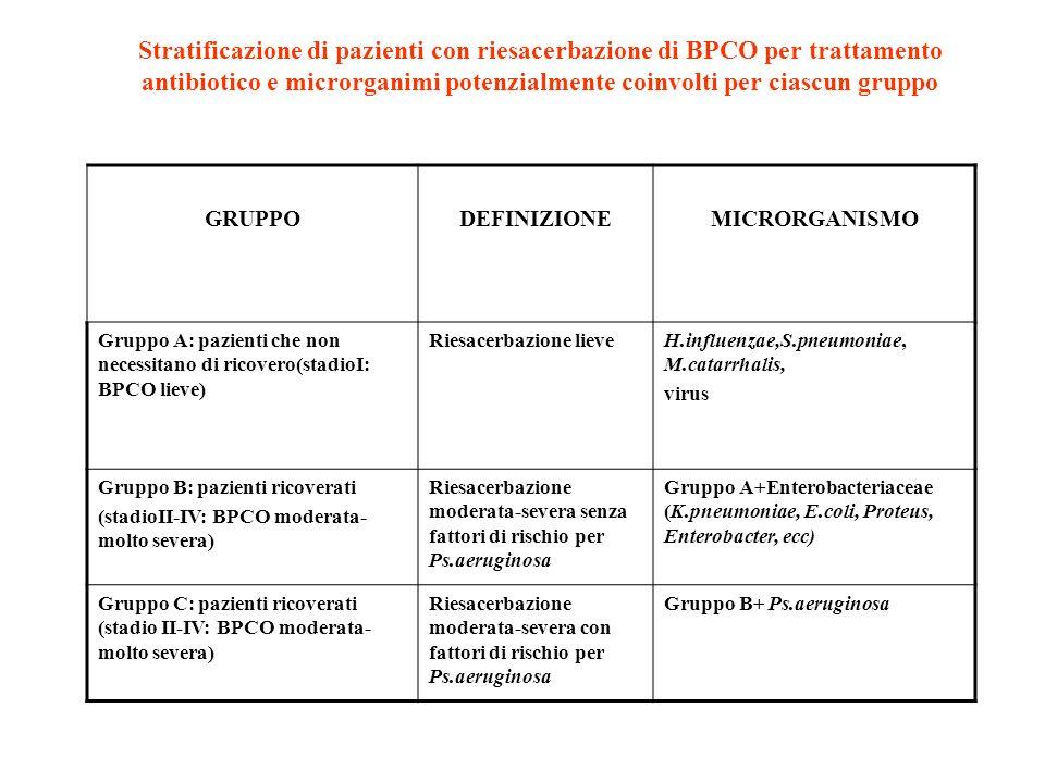 Stratificazione di pazienti con riesacerbazione di BPCO per trattamento antibiotico e microrganimi potenzialmente coinvolti per ciascun gruppo GRUPPOD