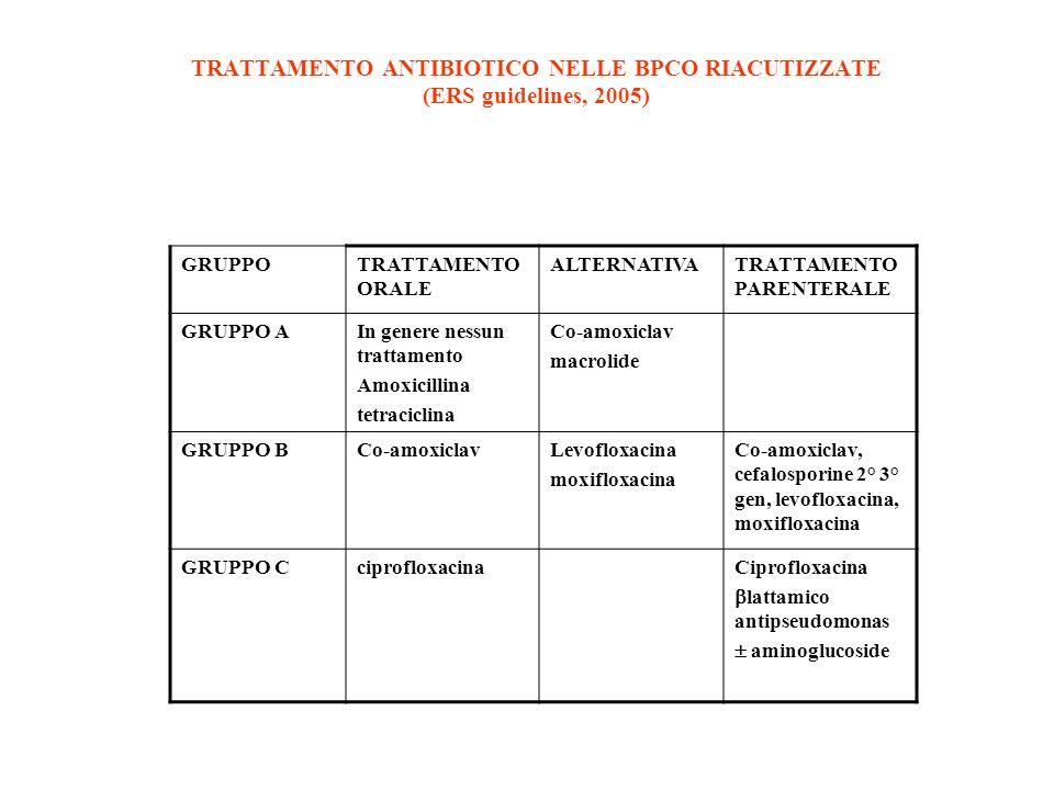 TRATTAMENTO ANTIBIOTICO NELLE BPCO RIACUTIZZATE (ERS guidelines, 2005) GRUPPOTRATTAMENTO ORALE ALTERNATIVATRATTAMENTO PARENTERALE GRUPPO AIn genere ne