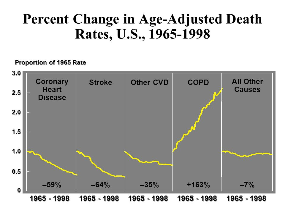 COPD Mortality by Gender, U.S., 1980-2000 0 10 20 30 40 50 60 70 19801985199019952000 Men Women Year Number Deaths x 1000