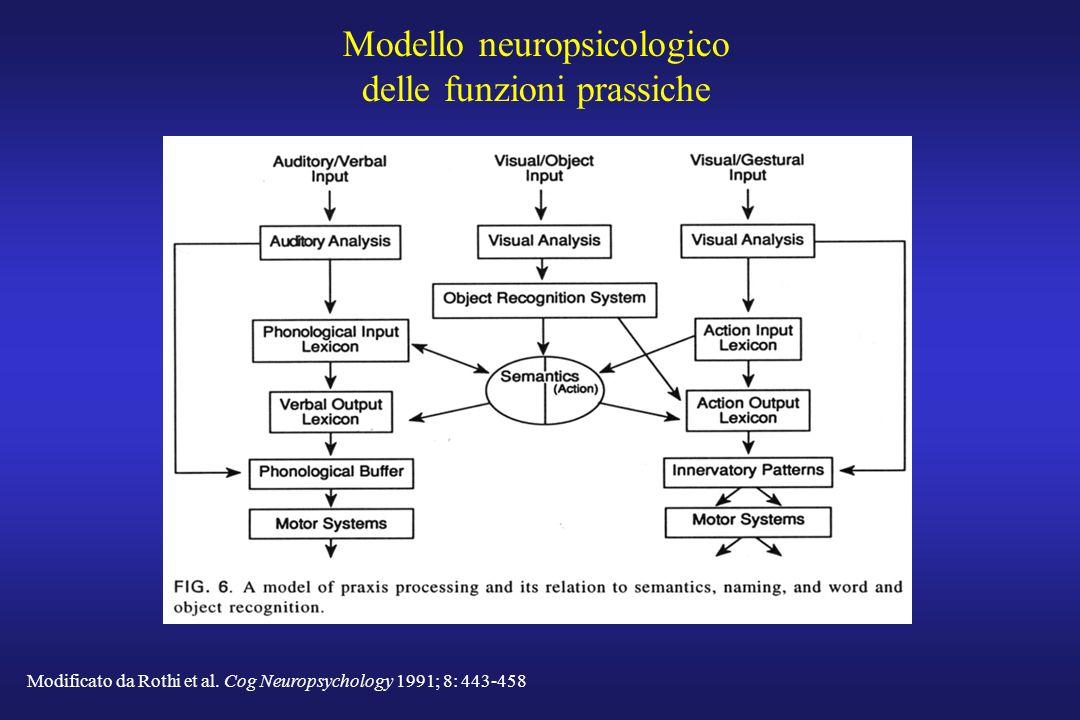 Modello neuropsicologico delle funzioni prassiche Modificato da Rothi et al. Cog Neuropsychology 1991; 8: 443-458
