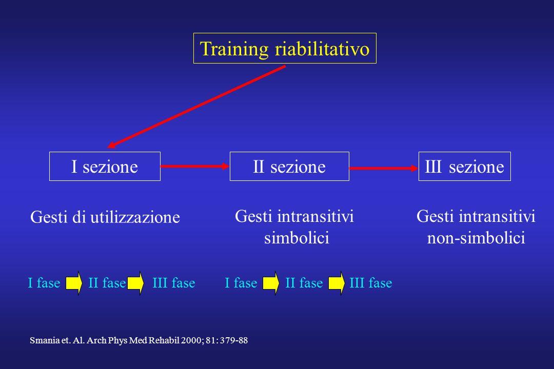 Training riabilitativo I sezioneII sezioneIII sezione Gesti intransitivi simbolici Gesti intransitivi non-simbolici Gesti di utilizzazione I fase II fase III fase Smania et.