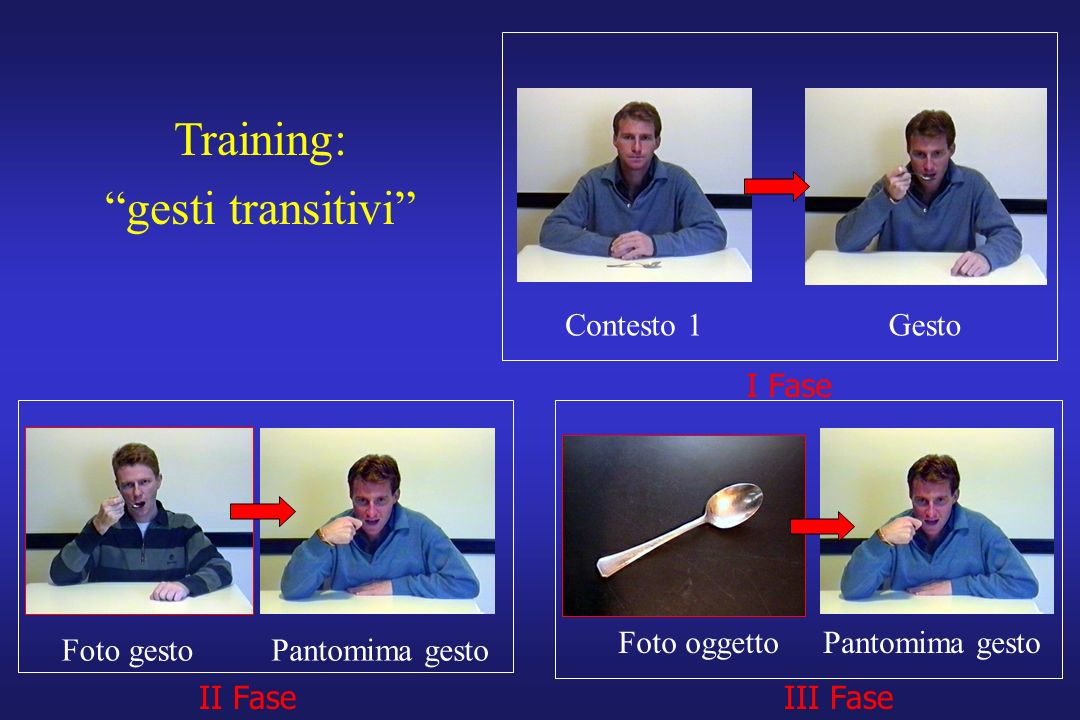 I Fase II FaseIII Fase Training: gesti transitivi Contesto 1Gesto Foto gestoPantomima gesto Foto oggetto