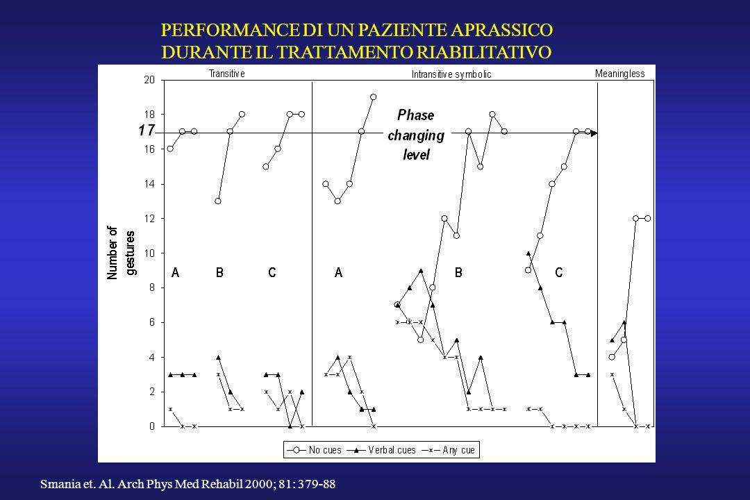 PERFORMANCE DI UN PAZIENTE APRASSICO DURANTE IL TRATTAMENTO RIABILITATIVO Smania et. Al. Arch Phys Med Rehabil 2000; 81: 379-88