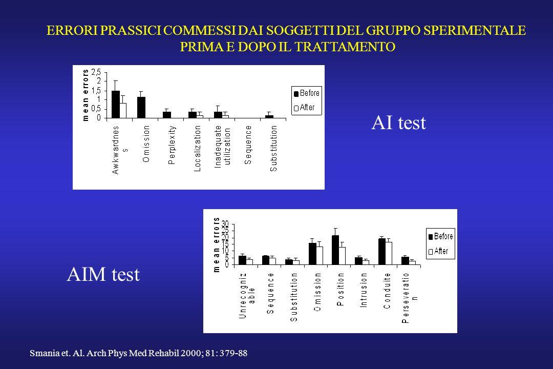 ERRORI PRASSICI COMMESSI DAI SOGGETTI DEL GRUPPO SPERIMENTALE PRIMA E DOPO IL TRATTAMENTO AI test AIM test Smania et. Al. Arch Phys Med Rehabil 2000;