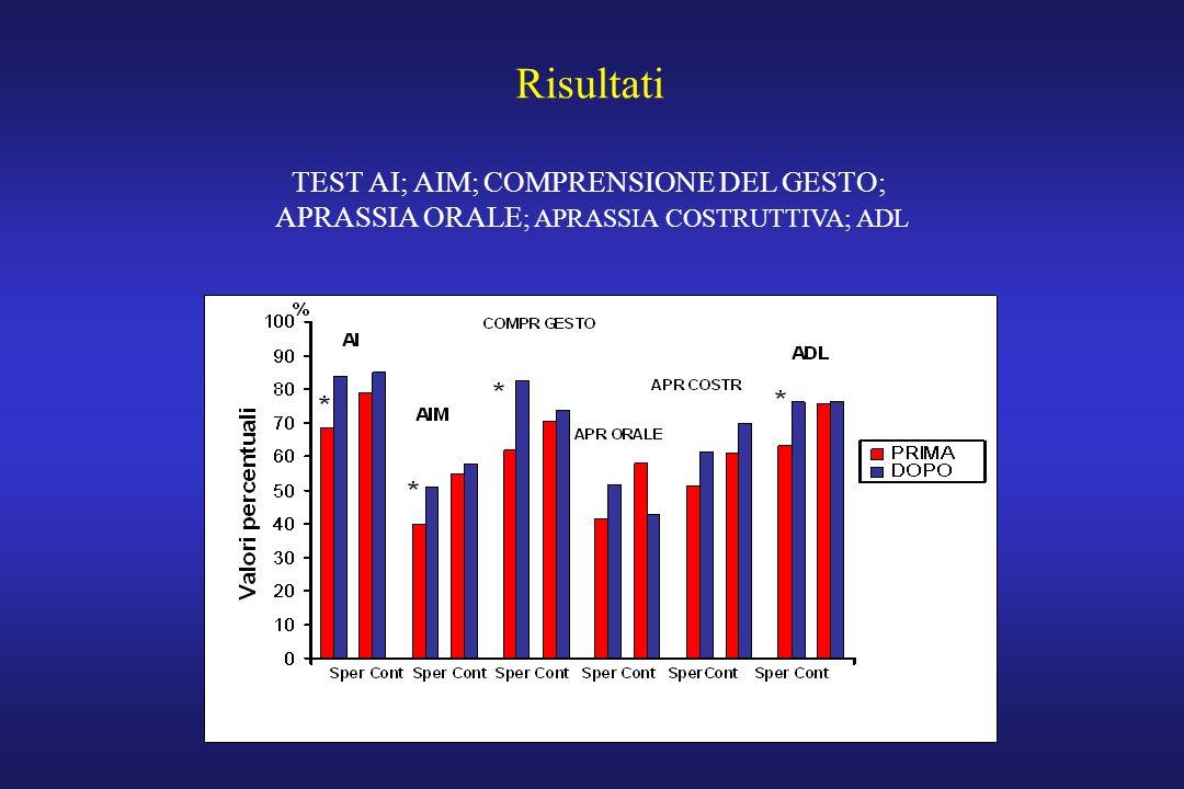 TEST AI; AIM; COMPRENSIONE DEL GESTO; APRASSIA ORALE ; APRASSIA COSTRUTTIVA; ADL Risultati