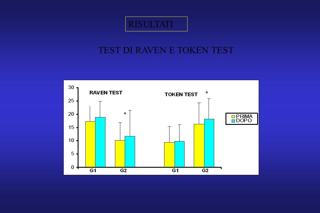 RISULTATI TEST DI RAVEN E TOKEN TEST
