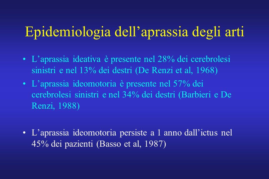 Epidemiologia dellaprassia degli arti Laprassia ideativa è presente nel 28% dei cerebrolesi sinistri e nel 13% dei destri (De Renzi et al, 1968) Laprassia ideomotoria è presente nel 57% dei cerebrolesi sinistri e nel 34% dei destri (Barbieri e De Renzi, 1988) Laprassia ideomotoria persiste a 1 anno dallictus nel 45% dei pazienti (Basso et al, 1987)