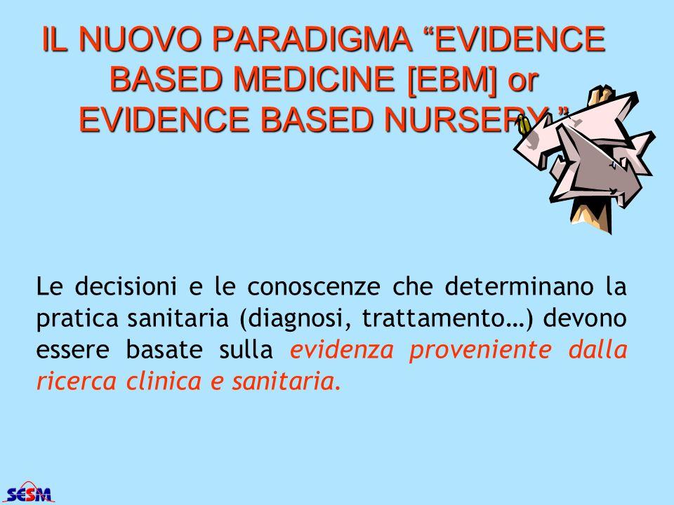 IL NUOVO PARADIGMA EVIDENCE BASED MEDICINE [EBM] or EVIDENCE BASED NURSERY IL NUOVO PARADIGMA EVIDENCE BASED MEDICINE [EBM] or EVIDENCE BASED NURSERY Le decisioni e le conoscenze che determinano la pratica sanitaria (diagnosi, trattamento…) devono essere basate sulla evidenza proveniente dalla ricerca clinica e sanitaria.