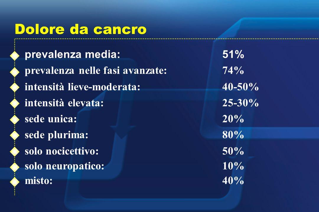 Dolore da cancro prevalenza media: 51% prevalenza nelle fasi avanzate: 74% intensità lieve-moderata: 40-50% intensità elevata: 25-30% sede unica: 20% sede plurima: 80% solo nocicettivo: 50% solo neuropatico: 10% misto: 40%