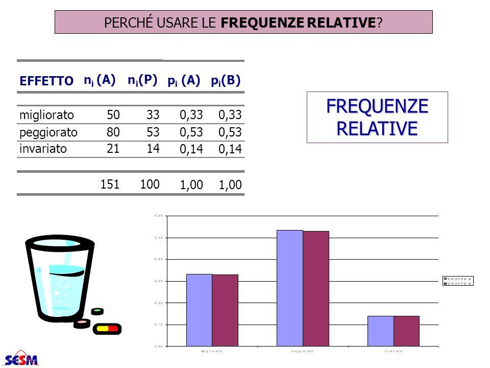 PERCHÉ USARE LE FREQUENZE RELATIVE? FREQUENZE RELATIVE p i (A)p i (B) 0,33 0,53 0,14 1,00 EFFETTO n i (A)n i (P) migliorato5033 peggiorato8053 invaria
