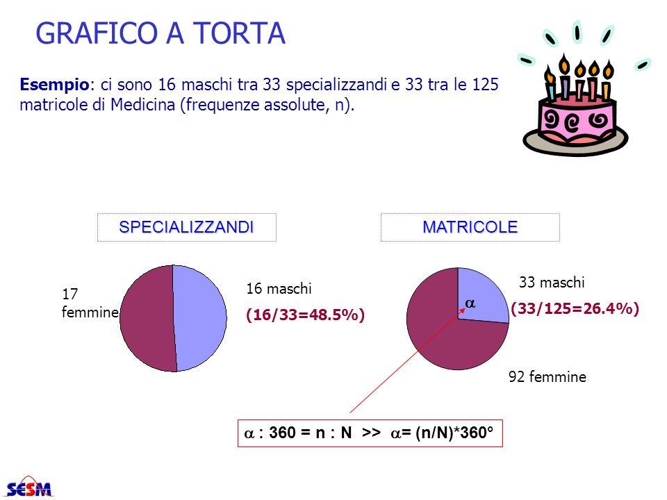 GRAFICO A TORTA (16/33=48.5%) (33/125=26.4%) Esempio: ci sono 16 maschi tra 33 specializzandi e 33 tra le 125 matricole di Medicina (frequenze assolut